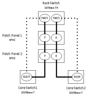 racktables patch panel ports