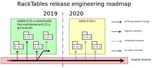 RackTables-development-roadmap-2019Q4.png