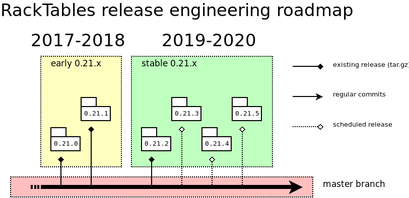RackTables-development-roadmap-2019Q2.png