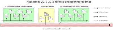 RackTables-development-roadmap-2012Q3.png